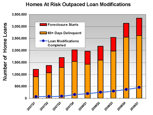 loan-mod-chart
