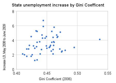 state_unemployment_increase_by_gini_coefficent