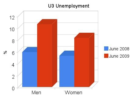 u3_unemployment