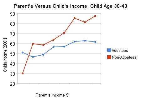 30s_income_adopt