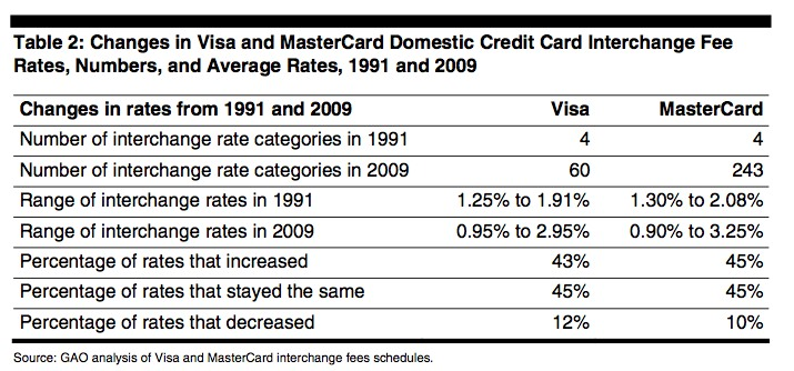 these numbers are reflective of domestic credit cards the number of different categories a business could use have increased greatly since 1991 - Credit Card Fees For Businesses