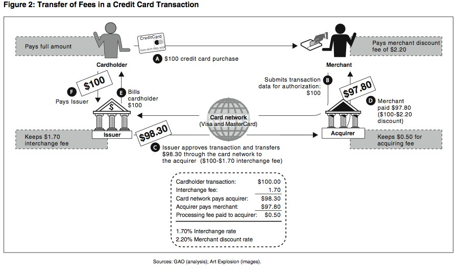 should the us reform interchange fees on credit cards