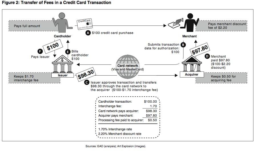 should the us reform interchange fees on credit cards the atlantic rh theatlantic com