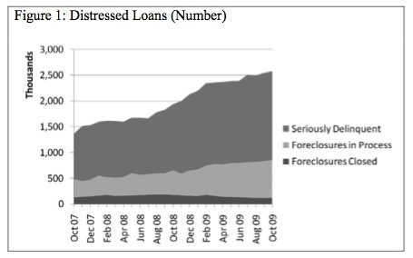 Distressed loans chart