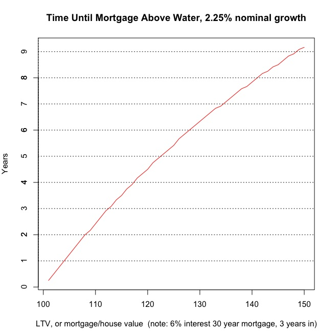 to have the principal of the mortgage equal the house value through growth of the value of the property and paying off the principal r code available