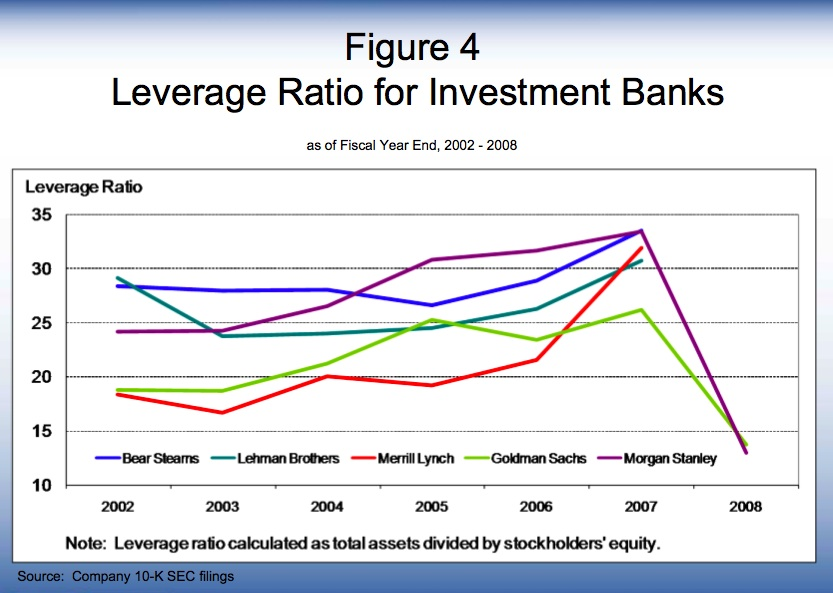 Safe leverage ratio forex