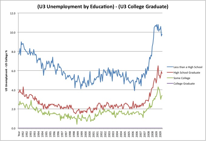 Millennial College Graduates: Young, Educated, Jobless