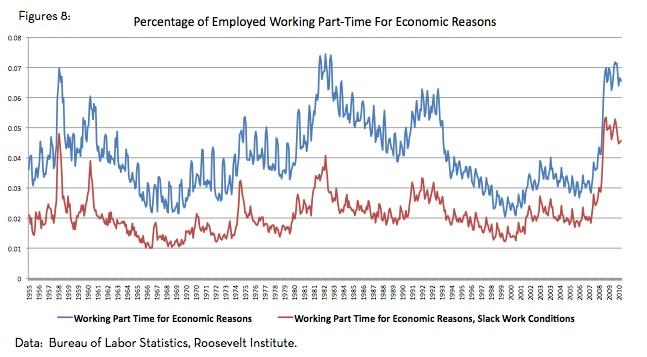 Underemployed Economics The Stagnating ...