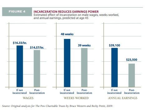 prisons and effect on society Prison neighborhood environment affects recidivism14 this evidence  has  contributed to existing racial inequalities in us society3 earlier work has.