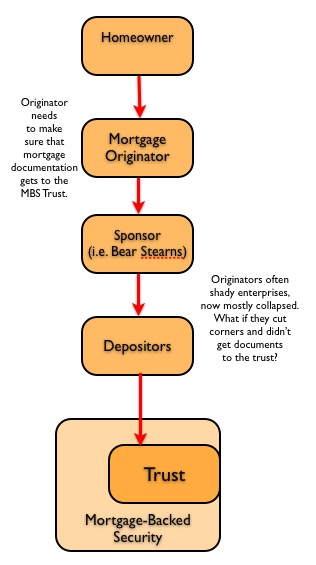 Foreclosure Fraud For Dummies, 1: The Chains and the Stakes
