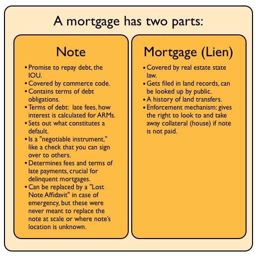 Foreclosure Fraud For Dummies, 2: What is a Note, and Why is