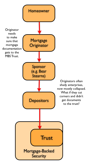 """mortgage loan fraud and its impact That may have delayed """"immediate"""" reporting of possible fraud with significant impact  mortgage brokers, loan sellers  that mortgage fraud may be."""