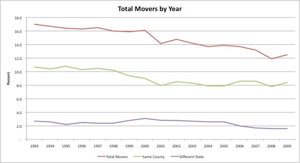 Percentage of workers that move as a share of population