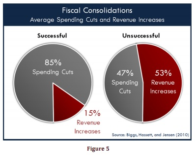 International Evidence Provides Poor Guide for U.S. Budget ...