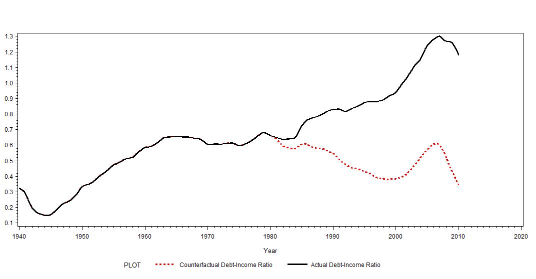 Gail Vazoxlade Canada Household Debt