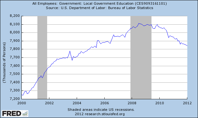 College Graduates in Education/Social Work Have 13 5% Unemployment
